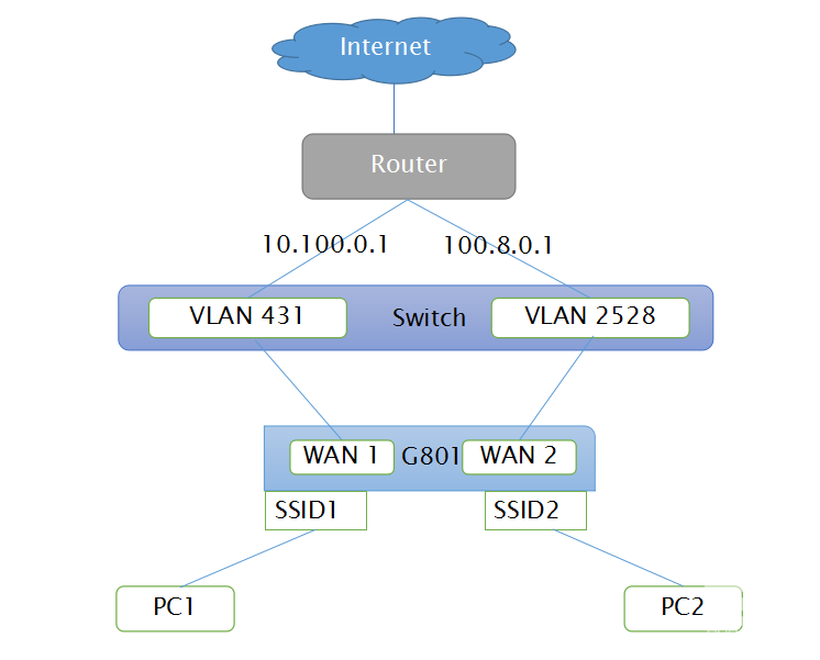 VoIP/VoWLAN manufacturer of VoIP adapter, VoIP WiFi router